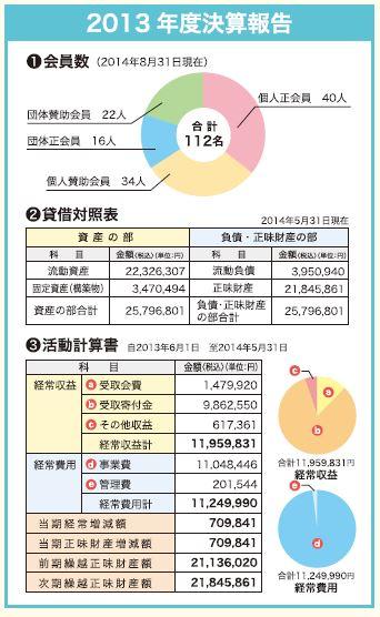 2013年度決算報告
